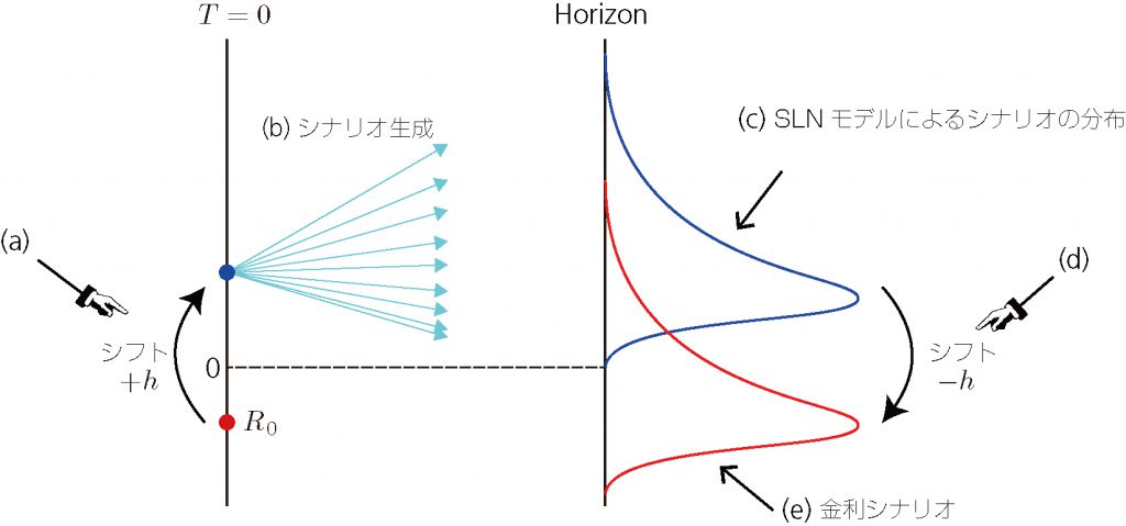Shifted Log-Normal mode,SLN Model
